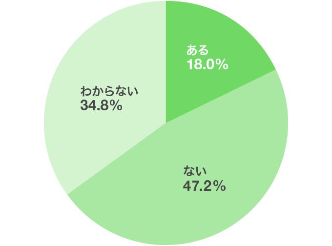 他己分析が参考にならなかったケースはありますか?(単一回答、n=250)円グラフ
