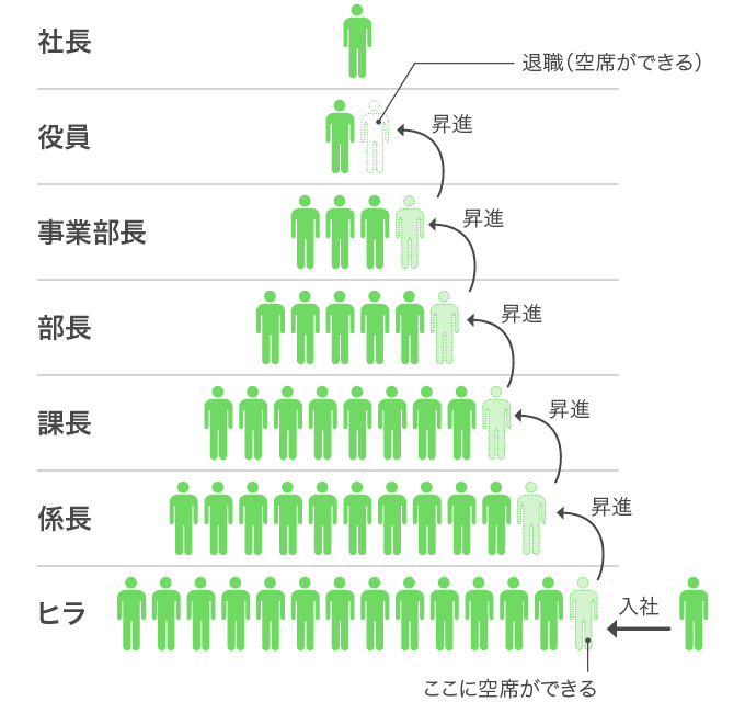 日本企業の欠員補充のイメージ図