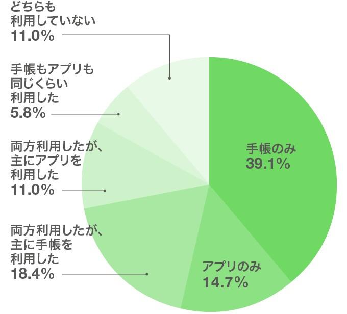 「就活のスケジュール管理には、何を利用していましたか?」結果グラフ