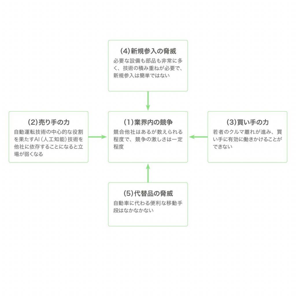 「自動車業界」をファイブ・フォース(5-forces)分析した図