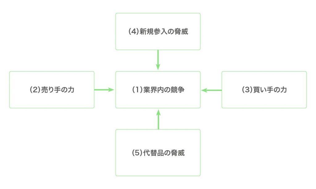 ファイブ・フォース(5-forces)分析の図