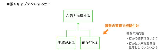 「誰をキャプテンにするか?」の主張について、複数の要素で根拠づける方法の解説図