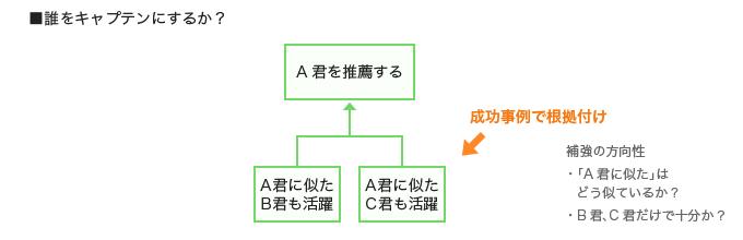 「誰をキャプテンにするか?」の主張を成功事例で根拠づける方法の解説図